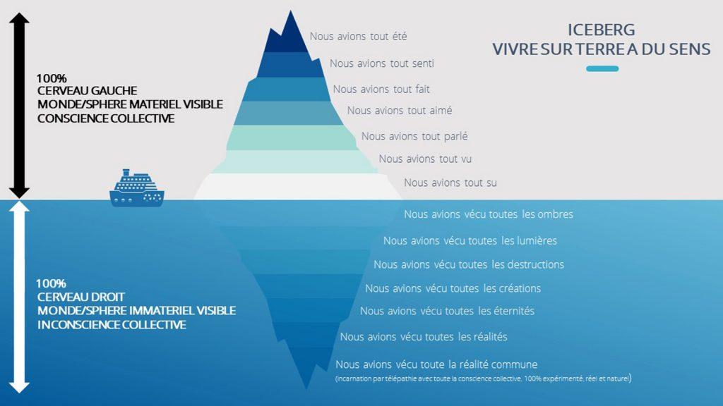 iceberg - vivre sur terre a du sens